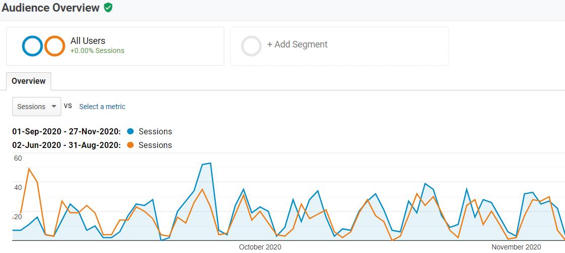 Google Analytics date comparison
