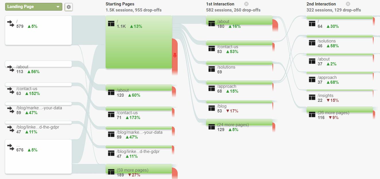 User Flows in Google Analytics
